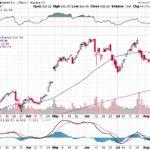 Google Inc.【GOOG】投資情報: 2017年08月17日