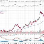 Moody's Corporation【MCO】投資情報: 2017年08月17日