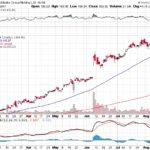 Alibaba Group Holding Ltd.【BABA】投資情報: 2017年08月17日