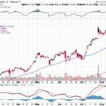 Facebook, Inc.【FB】投資情報: 2017年08月17日
