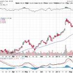 Moody's Corporation【MCO】投資情報: 2017年08月18日