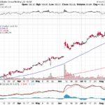 Alibaba Group Holding Ltd.【BABA】投資情報: 2017年08月18日