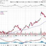 Moody's Corporation【MCO】投資情報: 2017年08月19日
