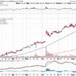 Alibaba Group Holding Ltd.【BABA】投資情報: 2017年08月19日