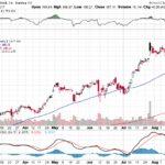 Facebook, Inc.【FB】投資情報: 2017年08月19日