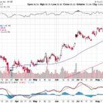 Citigroup Inc.【C】投資情報: 2017年08月22日