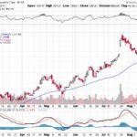 Moody's Corporation【MCO】投資情報: 2017年08月22日