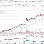 Alibaba Group Holding Ltd.【BABA】投資情報: 2017年08月22日