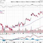 Citigroup Inc.【C】投資情報: 2017年08月23日
