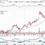 Moody's Corporation【MCO】投資情報: 2017年08月23日