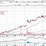 Alibaba Group Holding Ltd.【BABA】投資情報: 2017年08月23日