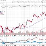Citigroup Inc.【C】投資情報: 2017年08月24日