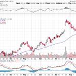 Moody's Corporation【MCO】投資情報: 2017年08月24日