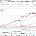 Alibaba Group Holding Ltd.【BABA】投資情報: 2017年08月24日