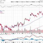 Citigroup Inc.【C】投資情報: 2017年08月25日