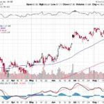 Citigroup Inc.【C】投資情報: 2017年08月26日