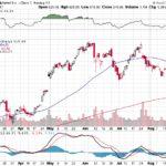 Google Inc.【GOOG】投資情報: 2017年08月26日