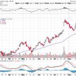 Moody's Corporation【MCO】投資情報: 2017年08月26日