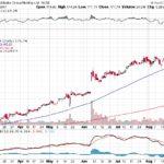 Alibaba Group Holding Ltd.【BABA】投資情報: 2017年08月26日