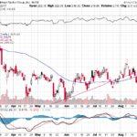 Goldman Sachs Group Inc.【GS】投資情報: 2017年08月29日
