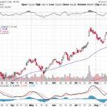 Moody's Corporation【MCO】投資情報: 2017年08月29日