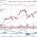 Tesla, Inc.【TSLA】投資情報: 2017年08月29日