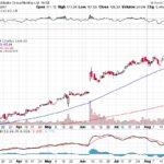 Alibaba Group Holding Ltd.【BABA】投資情報: 2017年08月29日