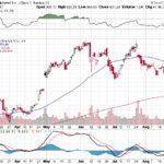 Google Inc.【GOOG】投資情報: 2017年08月30日