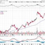 Moody's Corporation【MCO】投資情報: 2017年08月30日