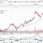 Moody's Corporation【MCO】投資情報: 2017年08月31日