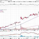 Alibaba Group Holding Ltd.【BABA】投資情報: 2017年08月31日