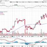 Apple, Inc.【AAPL】投資情報: 2017年08月31日
