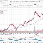Moody's Corporation【MCO】投資情報: 2017年09月01日