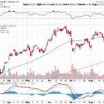 Tesla, Inc.【TSLA】投資情報: 2017年09月01日