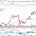 Apple, Inc.【AAPL】投資情報: 2017年09月01日