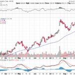 Moody's Corporation【MCO】投資情報: 2017年09月02日