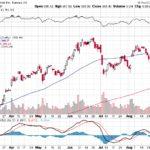 Tesla, Inc.【TSLA】投資情報: 2017年09月02日