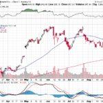 Google Inc.【GOOG】投資情報: 2017年09月05日