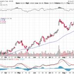 Moody's Corporation【MCO】投資情報: 2017年09月05日
