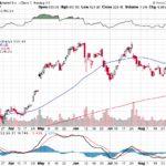 Google Inc.【GOOG】投資情報: 2017年09月06日