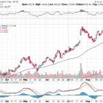 Moody's Corporation【MCO】投資情報: 2017年09月06日