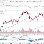 Tesla, Inc.【TSLA】投資情報: 2017年09月06日