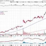 Alibaba Group Holding Ltd.【BABA】投資情報: 2017年09月06日
