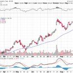 Moody's Corporation【MCO】投資情報: 2017年09月07日