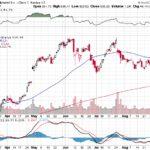 Google Inc.【GOOG】投資情報: 2017年09月08日