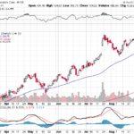 Moody's Corporation【MCO】投資情報: 2017年09月08日