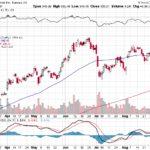 Tesla, Inc.【TSLA】投資情報: 2017年09月08日