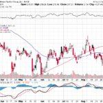 Goldman Sachs Group Inc.【GS】投資情報: 2017年09月09日