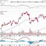 Tesla, Inc.【TSLA】投資情報: 2017年09月09日