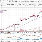 Alibaba Group Holding Ltd.【BABA】投資情報: 2017年09月09日